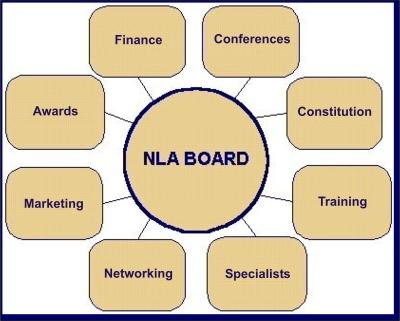 NLA-SA Board Organogram